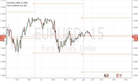 EURUSD: EURUSD: Trading Range