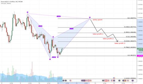 EURUSD: potential short coming up on EURUSD