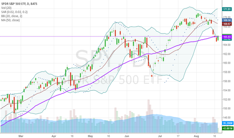 SPY: Correction is over