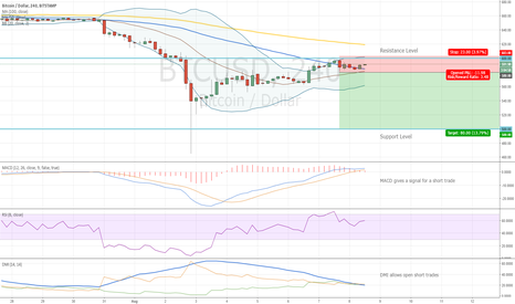 BTCUSD: Bitcoin Entry Level