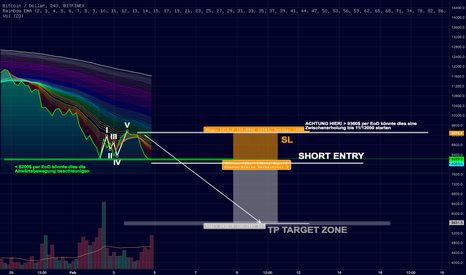 BTCUSD: Update: SHORT Bitcoin BTCUSD, low risk & RR-Ratio 2:1 #Part 02