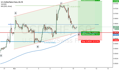 USDCHF: Bullish AB=CD