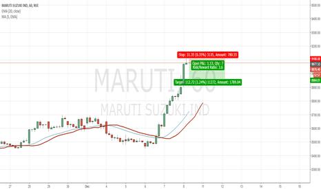 MARUTI: Maruti Short Position