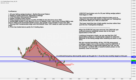 USDCHF: USD/CHF - 25 Year Falling Wedge Breakout Confirmed