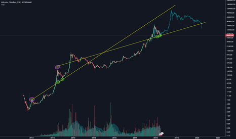 BTCUSD: Another bitcoin fractal