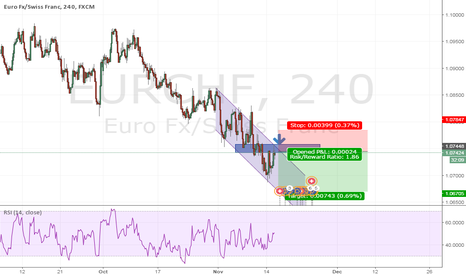 EURCHF: Trend continuation