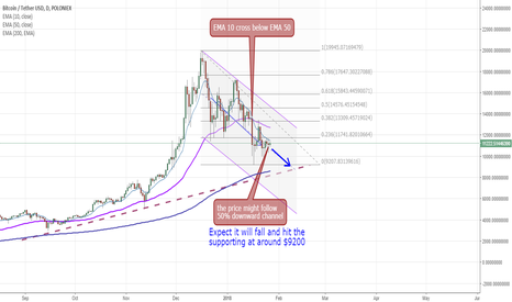 BTCUSDT: BTC/USD - anticipate there is a short term adjustment, hold