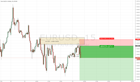 EURUSD: Short EU in LO