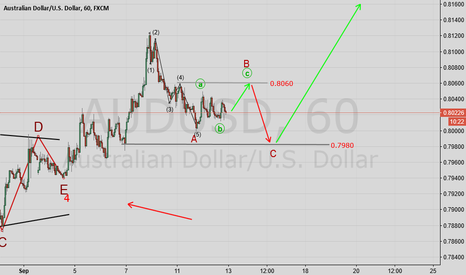 AUDUSD: AUDUSD Wave analysis