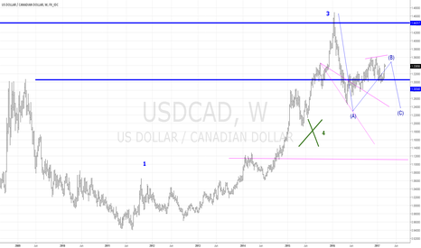 USDCAD: USDCAD weekly 21 March=1.3700 & July-October=1.2400(1.20-1.111)