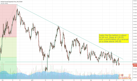 GBPJPY: GBPJPY - Momentum Move is Next