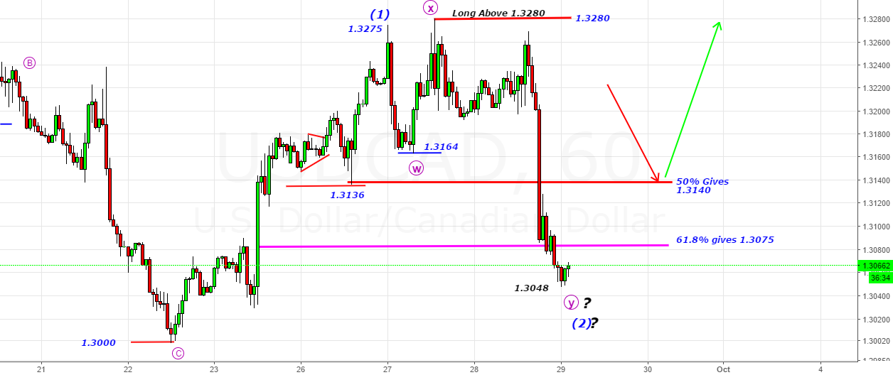 USDCAD- Long Only Above 1.3280 Saved us