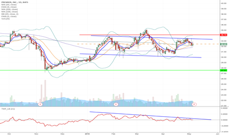 PINC: PINC - H&S formation short from current level to $27.57