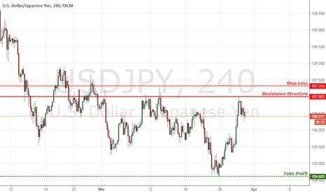 USDJPY: USD/JPY Riding the Falling Trend