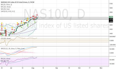 NAS100: NASDAQ 100 Finally reaches and closes as above all time high