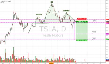 TSLA: TSLA ; H&S
