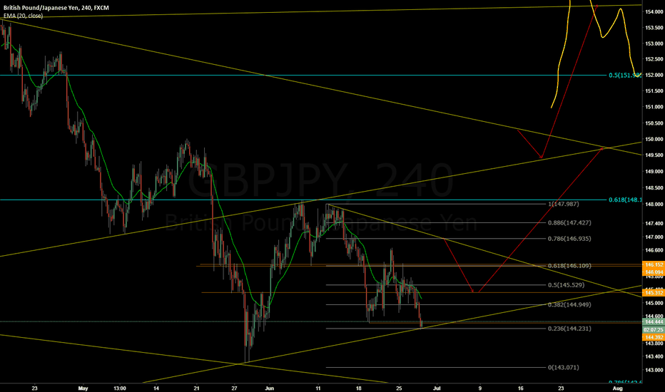 GBPJPY: GBPJPY - Long off channel bottom