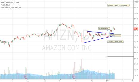 AMZN: amzn - amazon