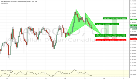 AUDCAD: Bullish Bat Pattern AUD/CAD