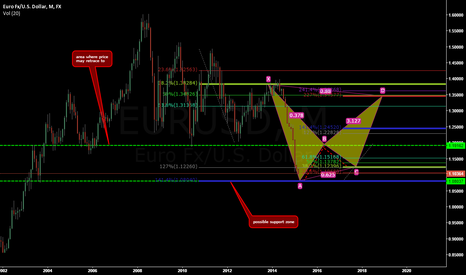 EURUSD: possible reversal in the eur/usd