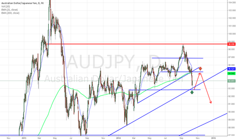 AUDJPY: Sell Long term