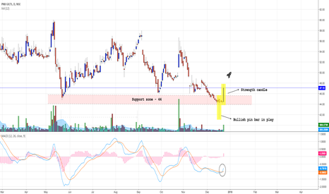 PNBGILTS: PNB GILTS - breakout at crucial support levels