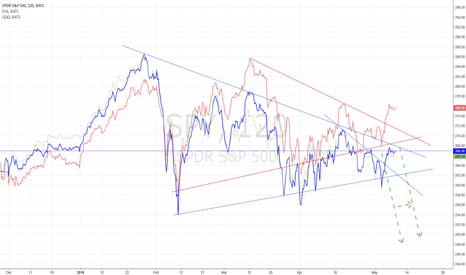 SPY: INDEXES DOWNSWING POSTPONED A WHILE