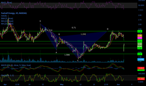 FCEL: Darling FCEL bull Cypher pattern hits target 1 & 2