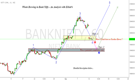 BANKNIFTY: Bank Nifty : What;s Brewing & What's Next with Waves !