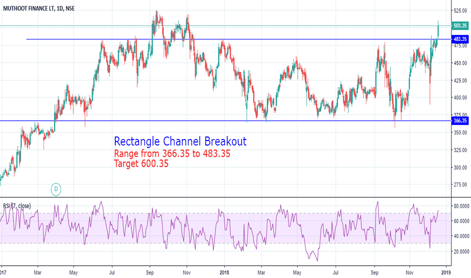 MUTHOOTFIN: Rectangle Channel Breakout in Muthoot Fin. Long
