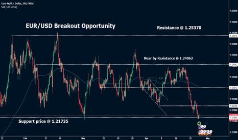 EURUSD: EUR/USD Breakout Opportunity
