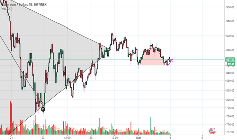 ETHUSD: inverse cup and handle on the RTH house...!