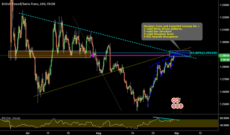GBPCHF: GBPCHF_ Reaching major structure level