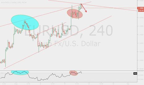 EURUSD: EURUSD, is this a rebounce?