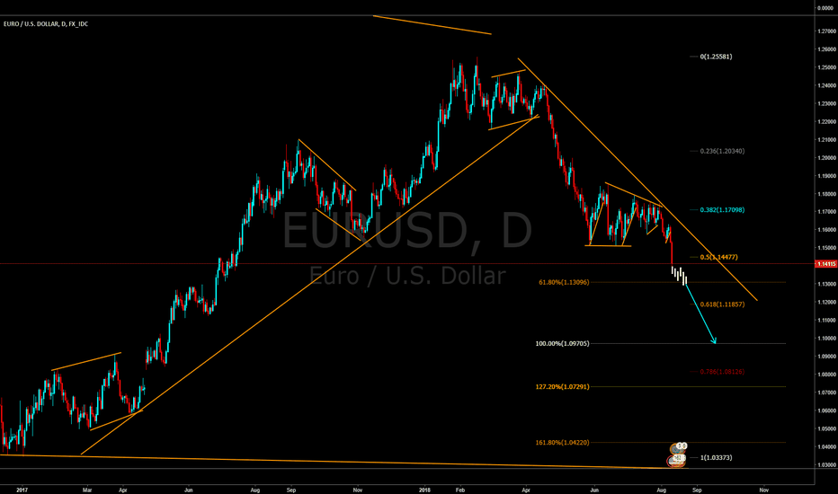EURUSD: EURUSD continuation of the bearish pattern