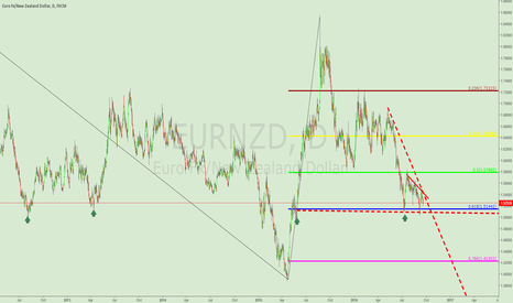 EURNZD: MAJOR SUPPORT LINE AND DOUBLE BOTTOM LONG TRADE
