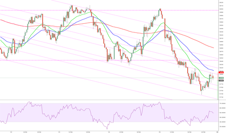 UK100: UK100 Bearish Sentiment Continuation
