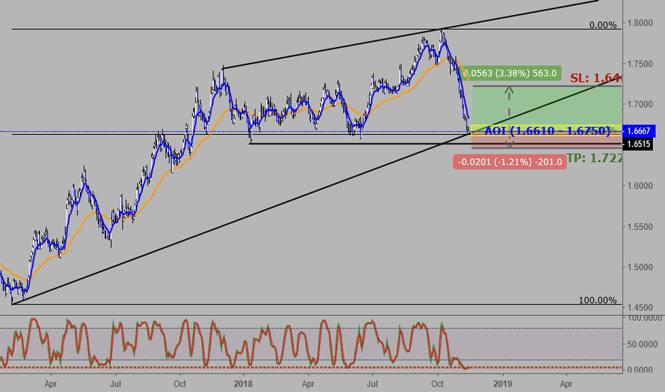 EURNZD: EURNZD: Price Bounce Likely
