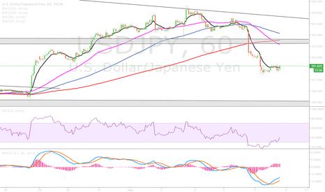 USDJPY: usd yen