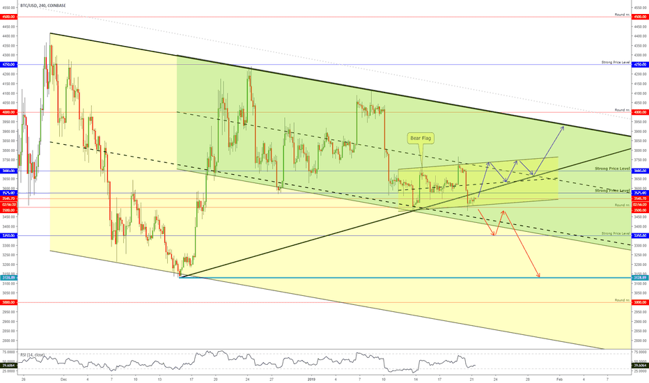BTCUSD: BITCOIN - Channels Inside The Channel!