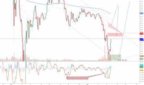 ETHUSD: ETHUSD Breakdown: Coming back strong from the 650 Call!