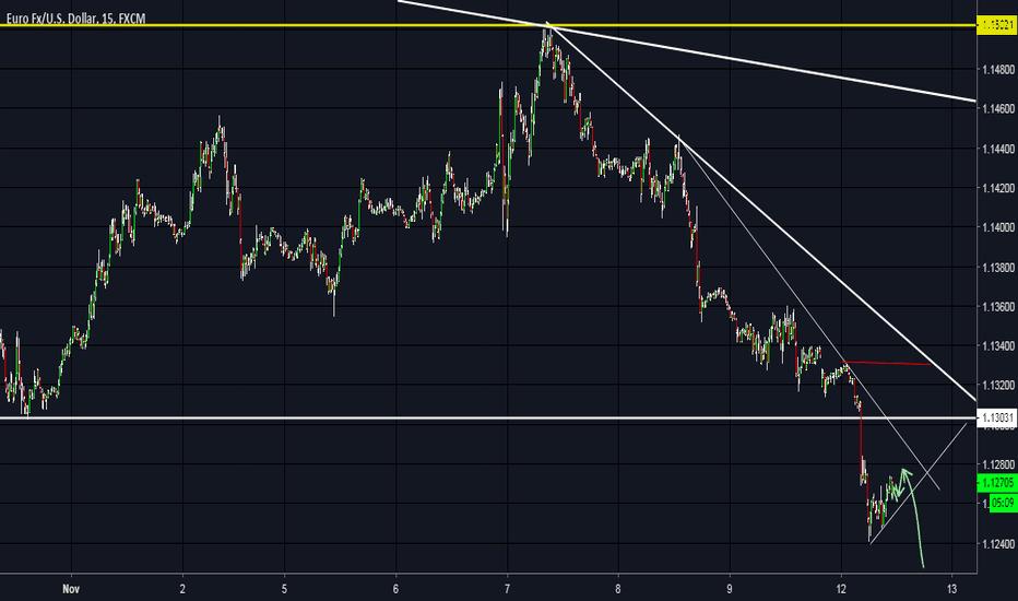 EURUSD: eur/usd tendencia de baixa linda.