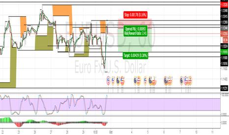 EURUSD: EURUSD, Short opportunity