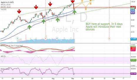 AAPL: Apple resuming uptrend