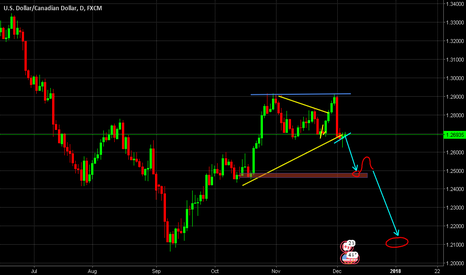USDCAD: USDCAD Ready starting short position