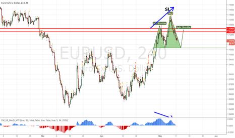 EURUSD: EURUSD still in downtrend