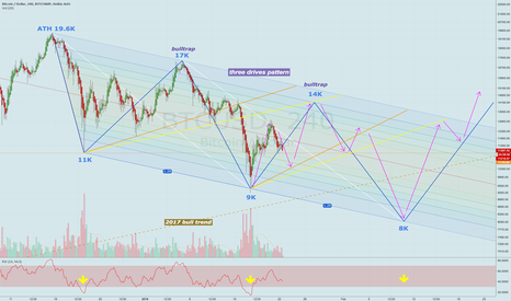 BTCUSD: Rinse, Wash, Repeat: the fractal road to 8K