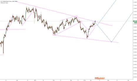USDCHF: USDCHF waiting for the next move