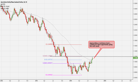 AUDNZD: AUDNZD - Looking for Shorting Opportunity