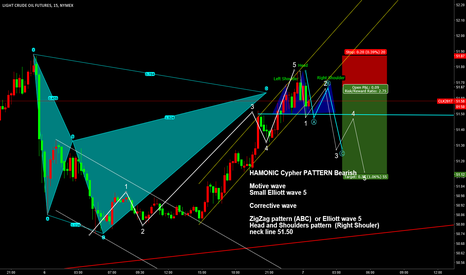 CLK2017: WTIUSD/USOIL/CL1!/ SmallElliott wave 5 and Head and Shoulders